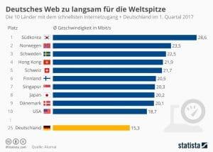 Länder mit dem schnellsten Internet - Vergleich